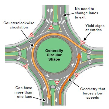 Roundabouts 2pass Defensive Driving 480 246 1930